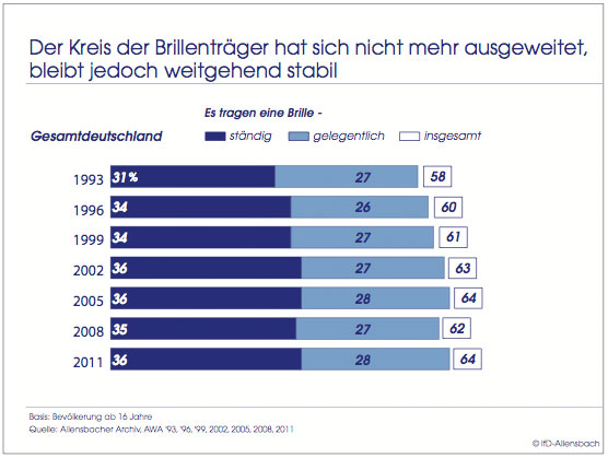 Brillenträger in Deutschland