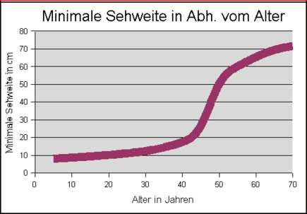Minimale Sehweite im Alter