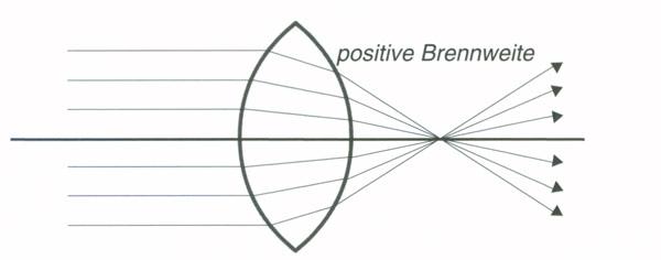 Pluslinse - positive Brennweite