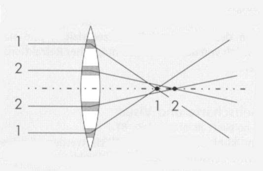 sehstaerke-grafik