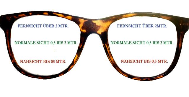 Aufbau Gleitsichtbrille