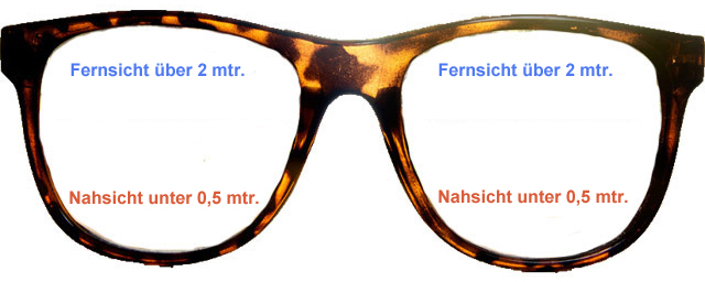 Bifokalbrille Erklärung