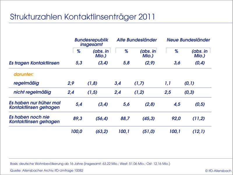 Kontaktlinsenträger Deutschland 2011