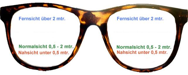 trifokalbrille-aufbau